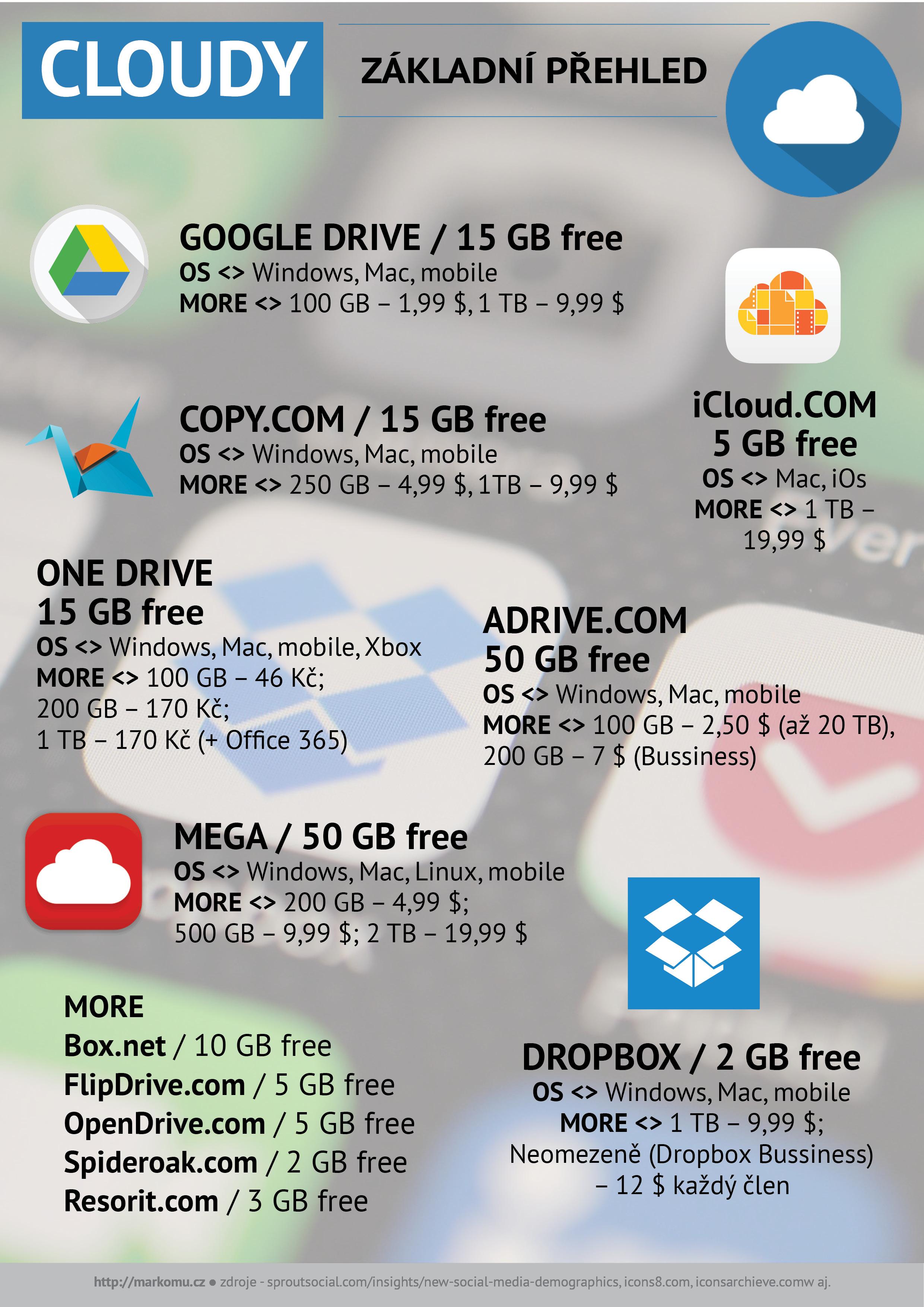 Cloudová úložiště