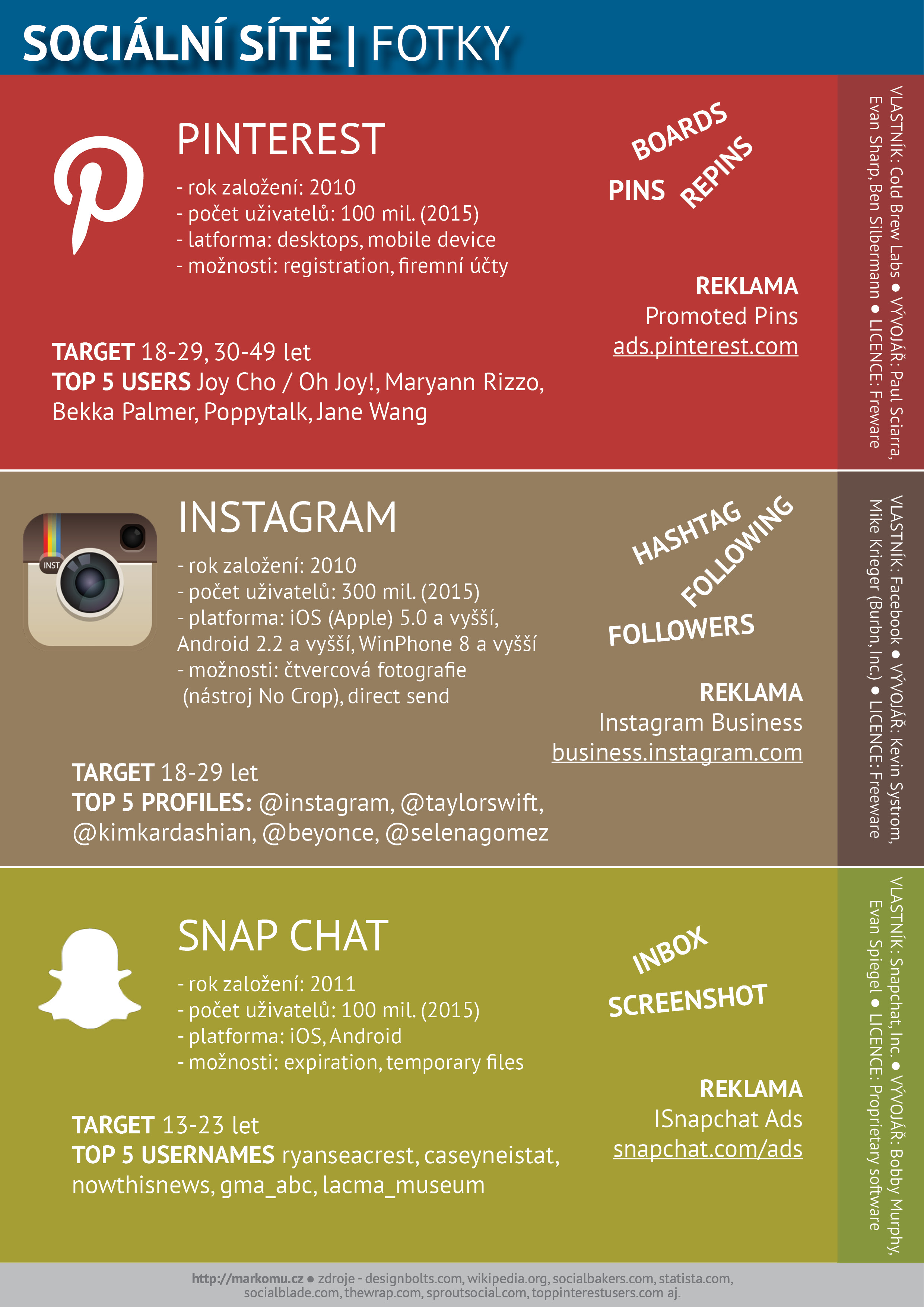 sociální sítě fotky