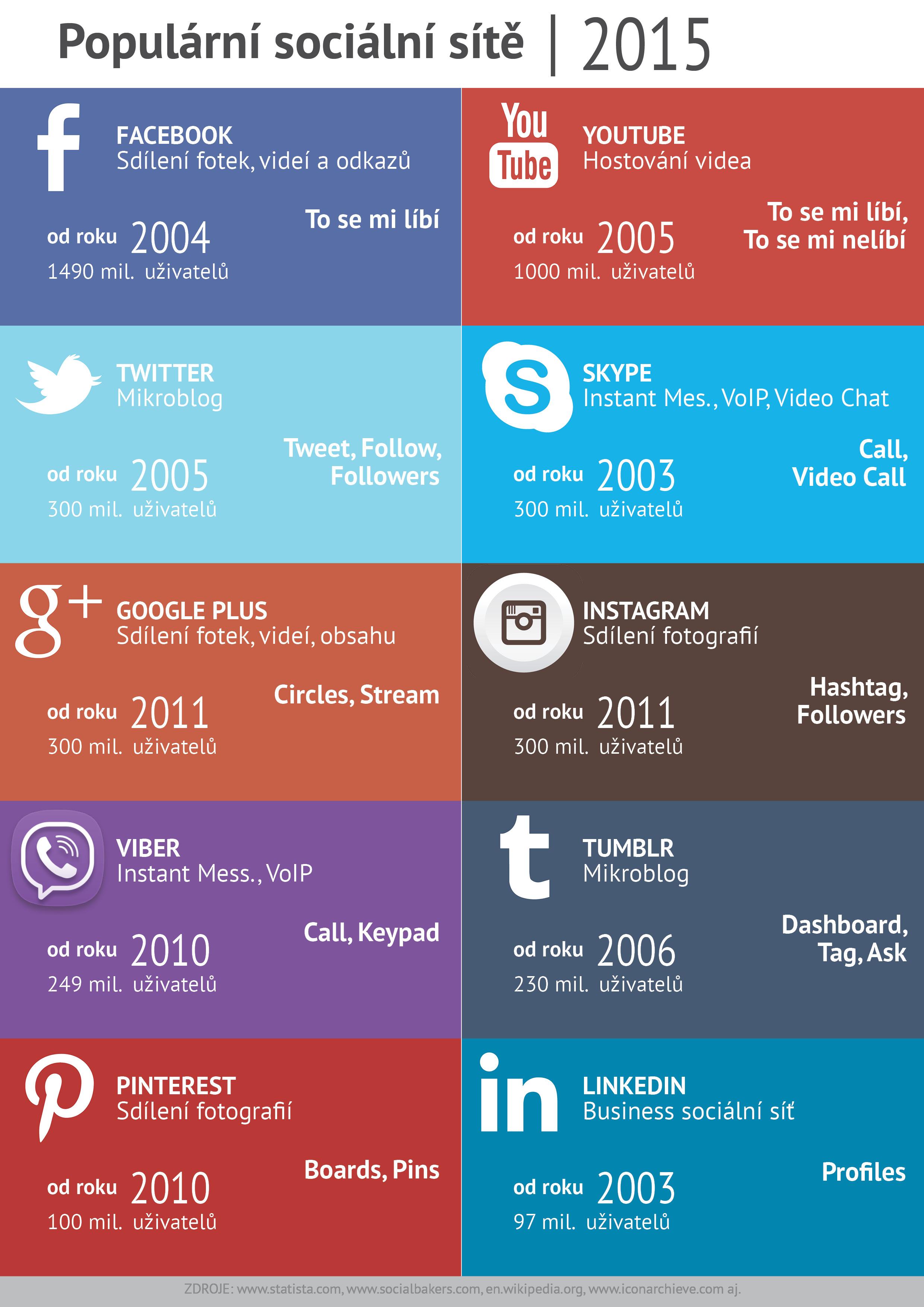 mapa sociálních sítí