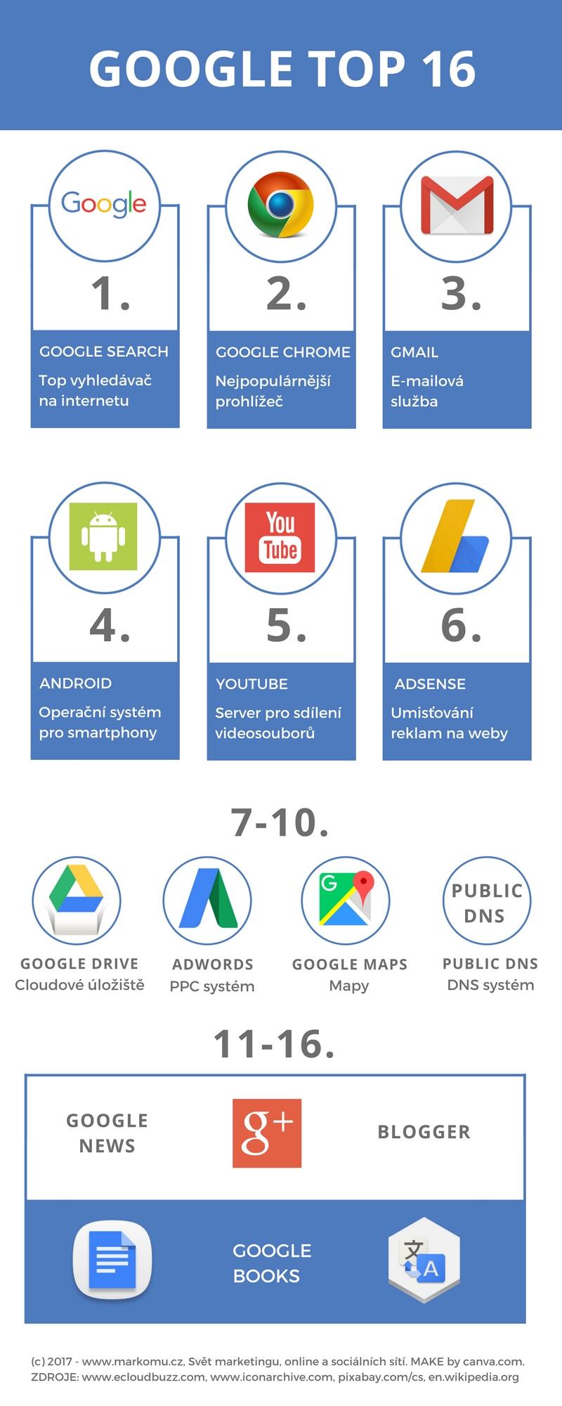google - nejpoužívanější služby infomgrafika